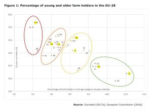Figure 1: Percentage of young and older farm holders in the EU-28